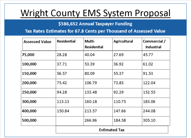 Wright County EMS System Proposal - Tax Assessments